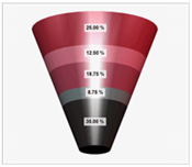 Sharepoint 3d funnel chart
