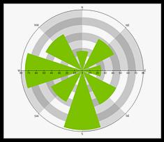 NO V chart polar range