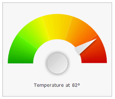 Sharepoint custom temperature gauge