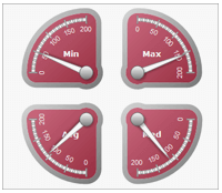 Sharepoint multiple gauge areas