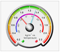 Ssrs combined gauges and indicators