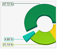 Ssrs exploded pie chart