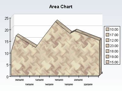 Area chart with date time categories axis