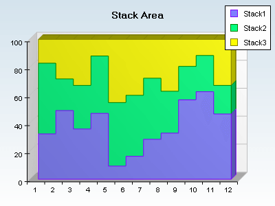Stack area chart in stairs mode