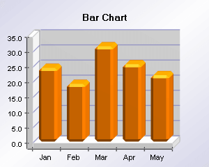 Bar chart with cut edge bars