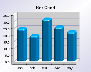 Bar chart with smooth edge bars