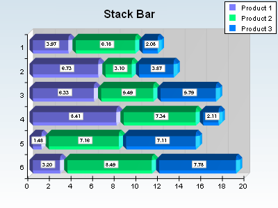 Horizontal stack bar chart