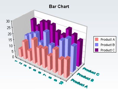 Manhattan chart with 3d texts for the chart axes