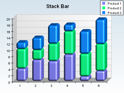 Smooth edge stack bar chart