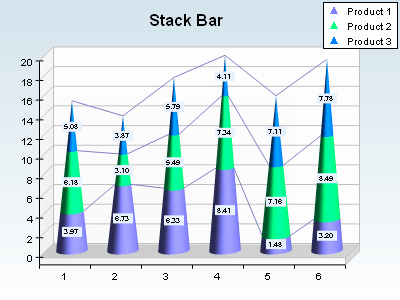 Stack bar chart with cone style