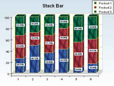 Stack percent bar chart with textured bars