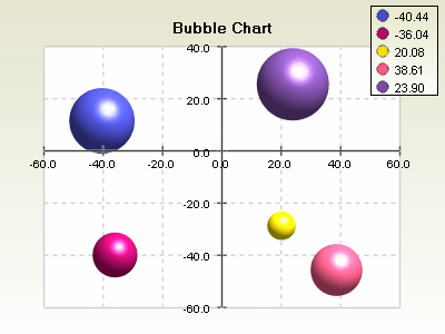 Bubble chart with sphere bubbles and crossed axes