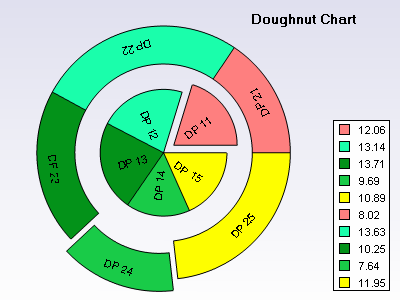 Doughnut chart with expanded section