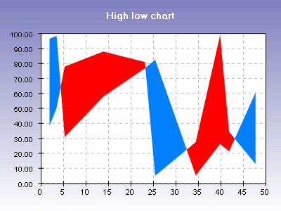 High low chart