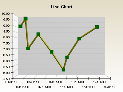 Date time line chart