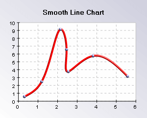 Smooth line chart in 3d