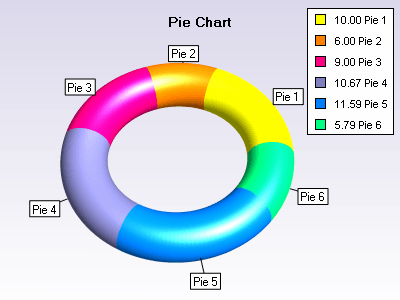 Pie chart with torus segments