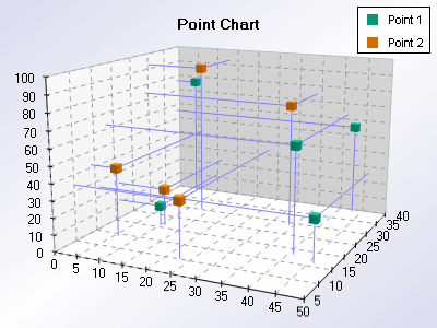 Xyz scatter point chart with join lines