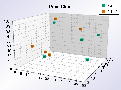 Xyz scatter point chart without join lines