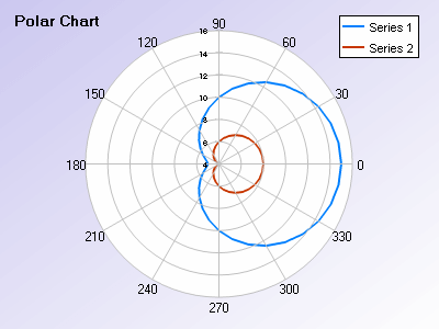 Polar chart with 2 series