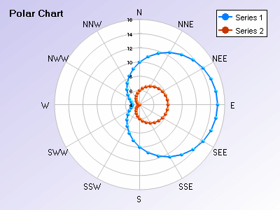 Polar chart with different geographic directions