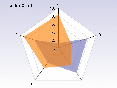 Contour radar chart with two series