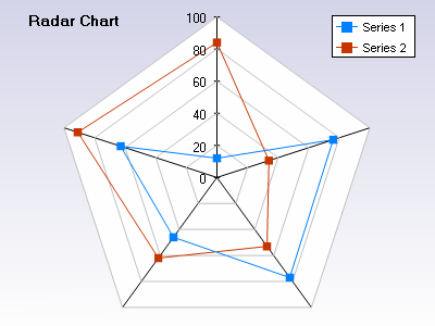 Filled area radar chart with two series