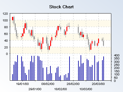 Stock chart with traded volume
