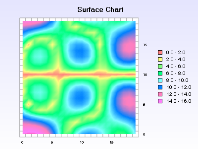 Surface chart with projected contour on the floor