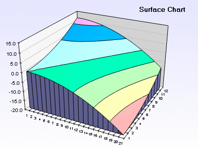 Surface chart with walls