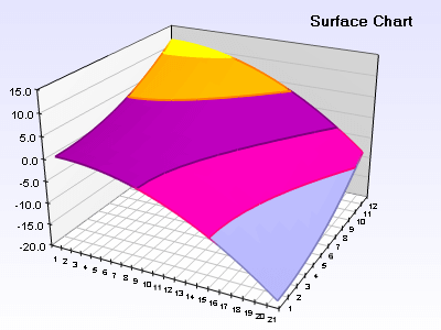 Surface chart with zoned frame