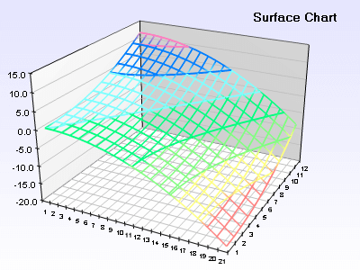 Surface chart with zoned frame and custom palette
