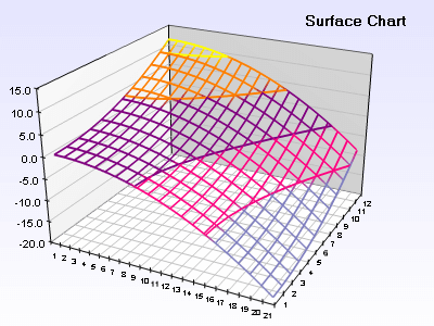 Surface chart zoned filling and custom palette