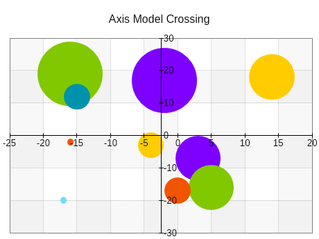 Axis model crossing