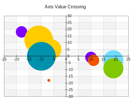 Axis value crossing