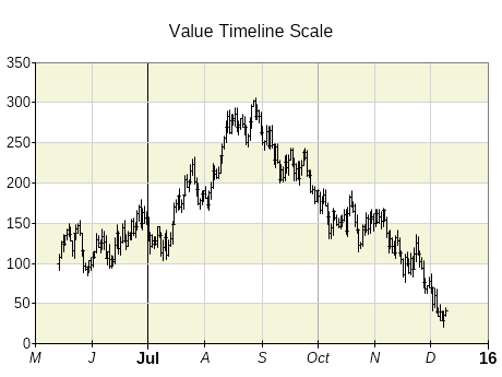 Value timeline scale