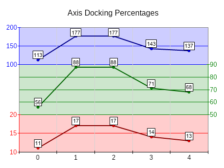 Axis docking percentages