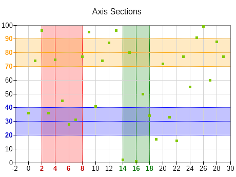 Axis sections