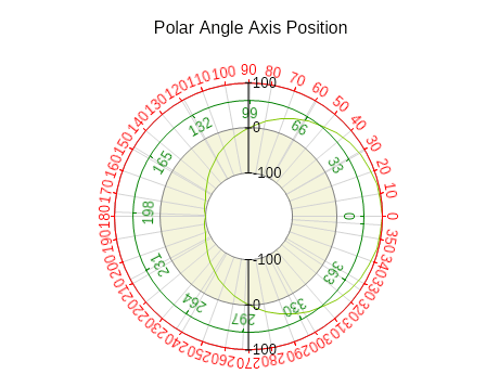 Polar angle axis position