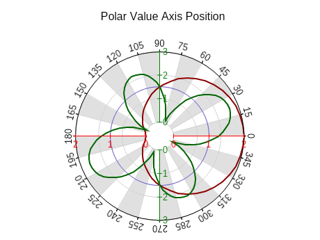 Polar value axis position