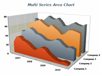 3d multi series area chart