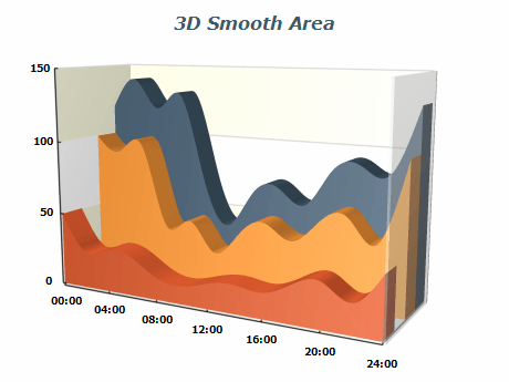 3d smooth area chart