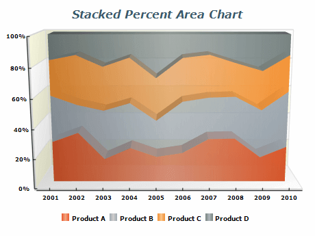 stacked percent area chart