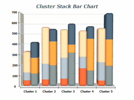 Cluster Stack Bars Chart