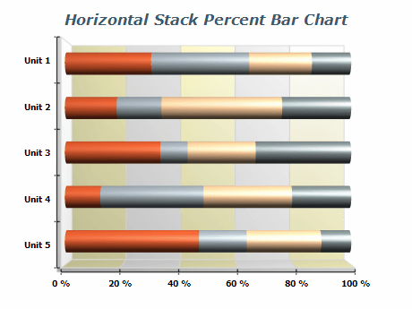 Horizontal Stacked Percent Bar Chart