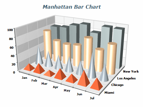 Manhattan Bar Chart