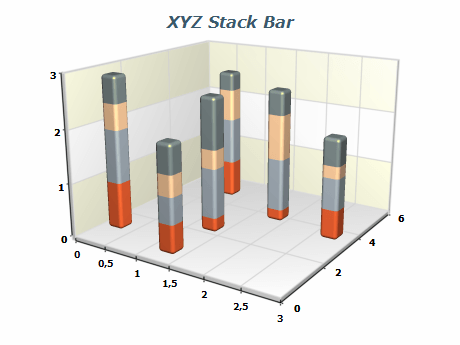 xyz Stack Bars Chart