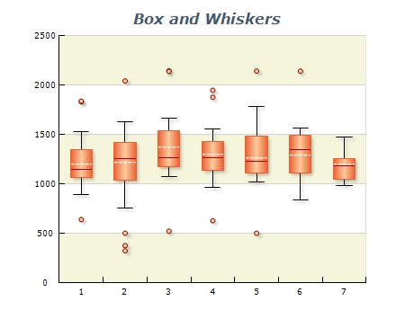 box and whiskers chart