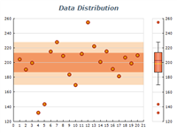 box and whiskers data distribution