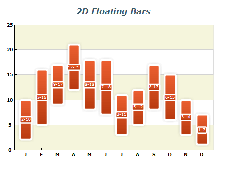 2d float bar chart